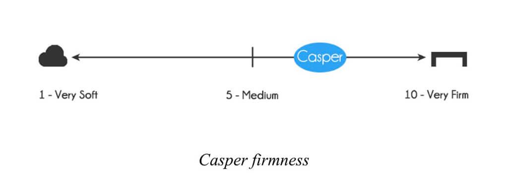 Casper firmness